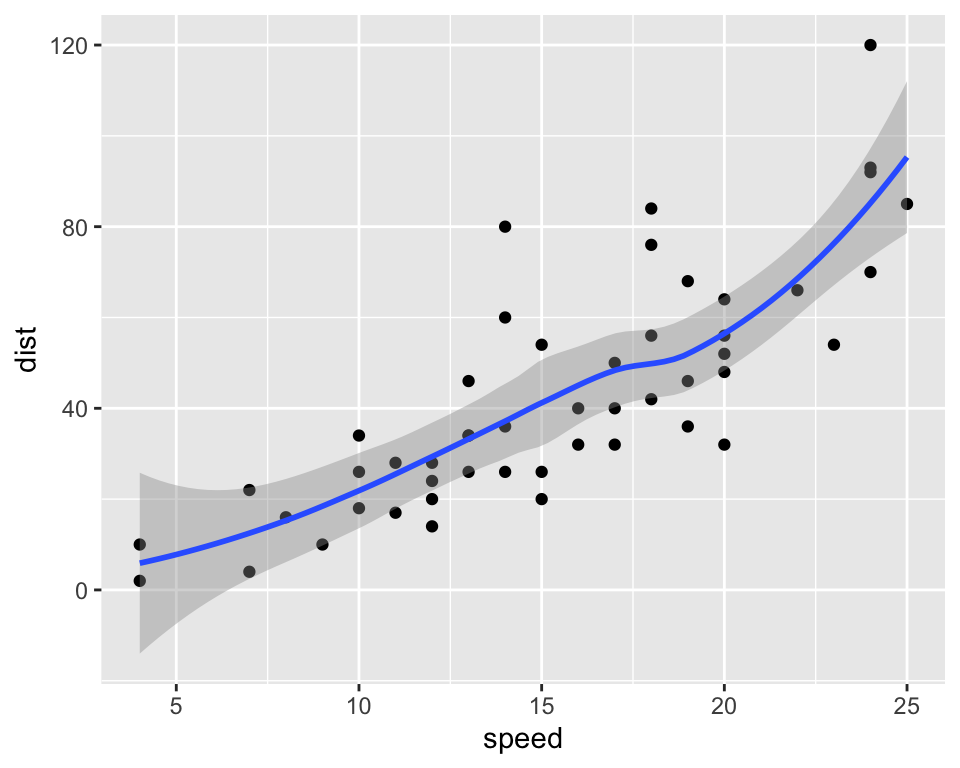 Distance in function of speed for the `cars` data set.